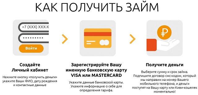 Как получить займ