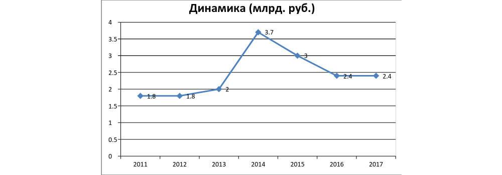 Игорь Кесаев - динамика доходоа